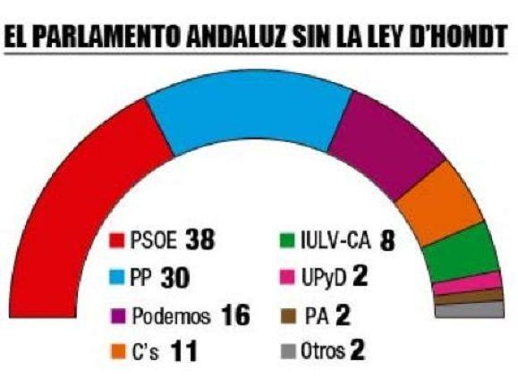 Andalucía sin D'Hondt